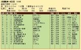 第29S:04月1週 産経大阪杯 成績