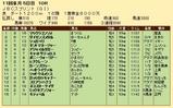 第26S:10月4週 JBCS 成績