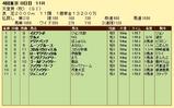 第17S:11月1週 天皇賞秋 成績