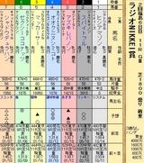 第20S:07月1週 ラジオNIKKEI賞