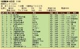 第35S:12月4週 阪神カップ 成績