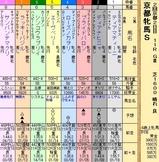第35S:02月1週 京都牝馬S