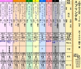 第19S:03月3週 スプリングS 成績