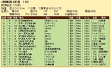 第34S:09月1週 新潟記念 成績