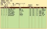 第22S:02月1週 東京新聞杯 成績