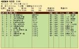 第35S:08月1週 モーリスドゲスト賞 成績