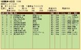第21S:12月4週 阪神カップ 成績