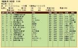 第30S:06月5週 帝王賞 成績