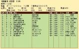第27S:02月1週 根岸S 成績