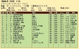第29S:07月2週 JDD 成績