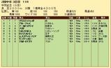 第32S:03月3週 中京記念 成績