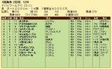 第34S:03月5週 ドバイWC 成績