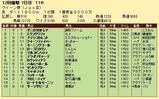 第33S:12月1週 クイーン賞 成績