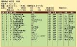 第34S:03月2週 弥生賞 成績