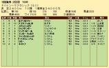 第29S:03月5週 ドバイSC 成績
