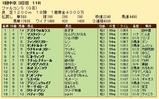 第23S:03月3週 ファルコンS 成績