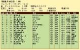 第18S:07月1週 ジャパンダートダービー 成績