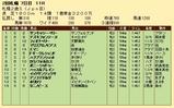 第34S:10月1週 札幌2歳S 成績