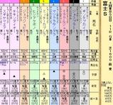 第19S:10月4週 富士S