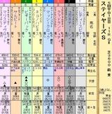 第24S:12月2週 ステイヤーズS