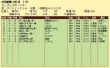 第19S:02月4週 エンプレス杯 成績