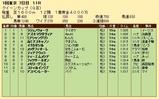 第24S:02月4週 クイーンカップ 成績
