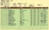 第19S:01月1週 中山金杯 成績