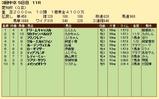 第25S:12月4週 愛知杯 成績