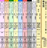第18S:03月2週 弥生賞