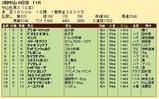 第29S:03月3週 中山牝馬S 成績