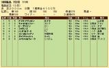 第28S:11月3週 福島記念 成績