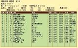 第17S:05月4週 東海S 成績