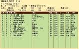 第29S:01月2週 TCK女王盃 成績