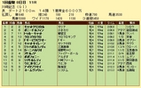 第18S:01月4週 川崎記念 成績