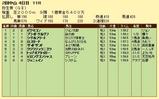 第19S:03月2週 弥生賞 成績