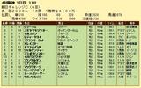 第17S:09月3週 朝日チャレンジC 成績