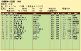 第18S:03月1週 阪急杯 成績