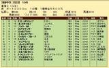 第34S:05月4週 東海S 成績