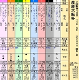 第21S:04月1週 産経大阪杯