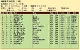 第29S:06月2週 北海道スプリントC 成績