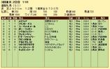 第18S:05月4週 優駿牝馬 成績