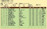 第27S:10月4週 JBCC 成績