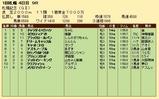 第25S:08月4週 札幌記念 成績