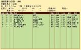 第25S:02月1週 京都牝馬S 成績