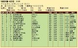 第33S:11月4週 マイルCS 成績
