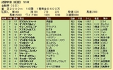 第18S:06月1週 金鯱賞 成績