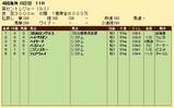 第28S:09月2週 英セントレジャー 成績