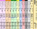 第21S:05月1週 青葉賞