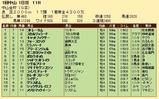 第20S:01月1週 中山金杯 成績