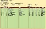 第23S:10月4週 富士S 成績